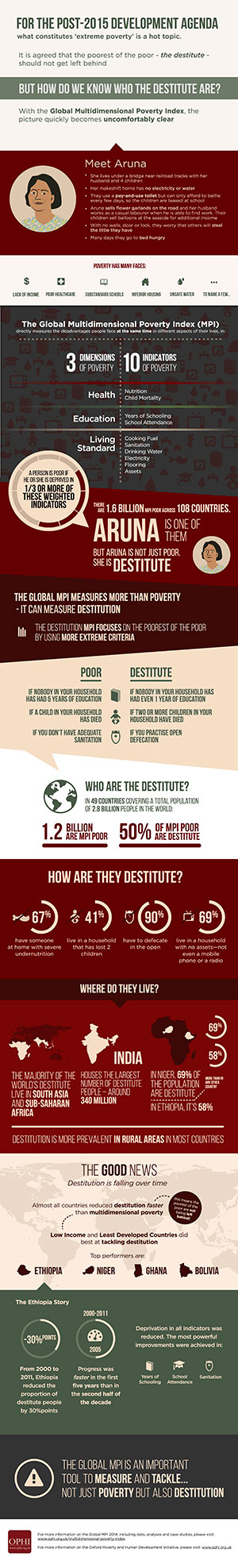 INFOGRAPHICDestitutionweb
